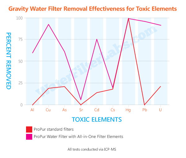 how to clean propur water filter